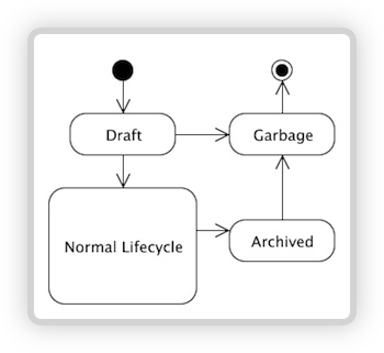 Entity Garbage Collection